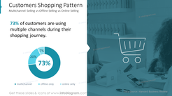 Customers Shopping PatternMultichannel Selling