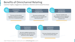 Benefits of Omnichannel Retailing