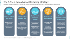 The 5-Step Omnichannel Retailing Strategy