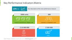 Key performance indicators matrix with main performance measure