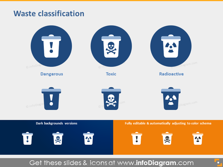 Waste Classification - Dangerous, Toxic, Radioactive