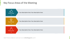 3 Key focus areas of a review meeting - list with icons