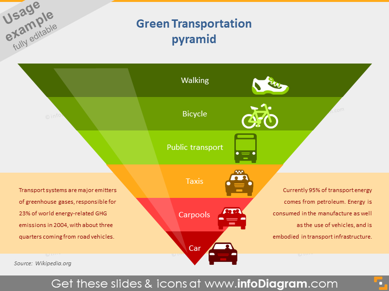 Green Transportation Pyramid