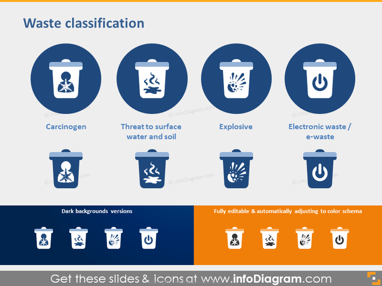Waste Classification - Carcinogen, Explosive, E-waste