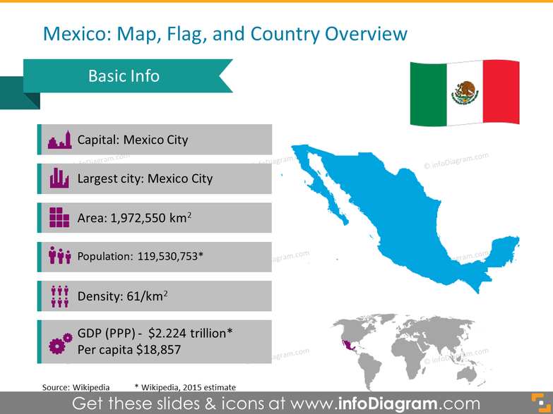 Mexico ppt flag statistics gdp icons