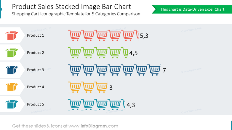Product Sales Stacked Image Bar ChartShopping Cart Iconographic Template for 5 Categories Comparison