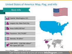 United States America ppt flag statistics gdp icons