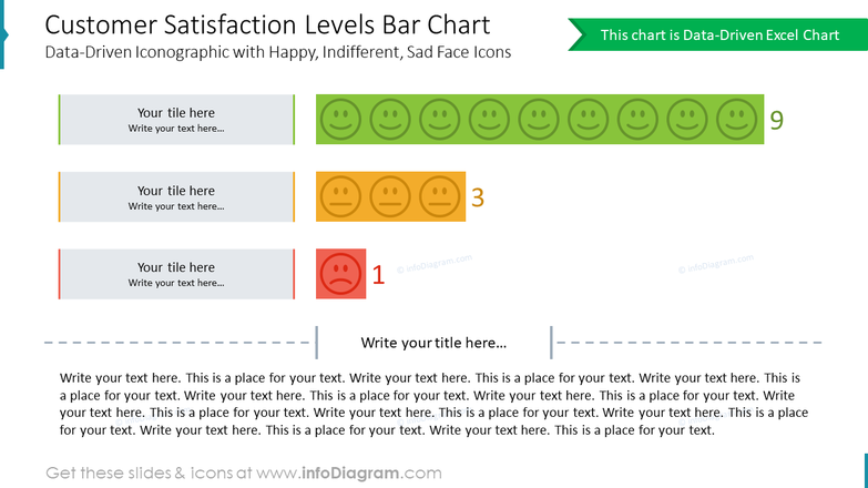 Customer Satisfaction Levels Bar Chart Data-Driven Iconographic with Happy, Indifferent, Sad Face Icons