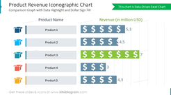 Product Revenue Iconographic Chart Comparison Graph with Data Highlight and Dollar Sign Fill