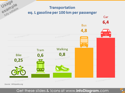 Gasoline Consumption for Transportation