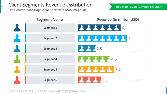 Client Segments Revenue Distribution Data-driven Iconographic Bar Chart with Man Image Fill