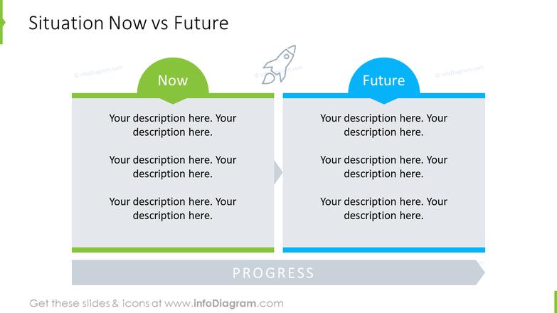 Comparison today-future table