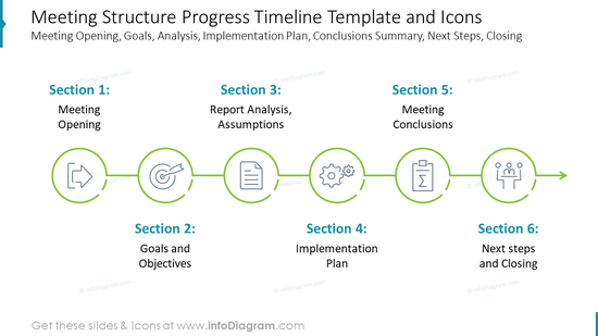 Meeting Structure Progress Timeline Template and Icons, including Meeting Opening, Goals, Analysis, Implementation Plan, Conclusions Summary, Next Steps, Closing