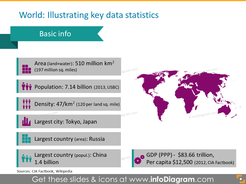 world-area-population global gdp statistics ppt icons