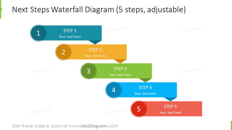Waterfall next steps diagram for review meeting template