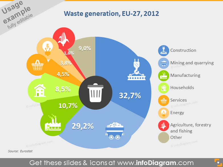 Waste Generation Graph Data