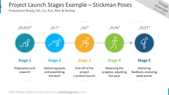 Project Launch Stages Example – Stickman Poses:Preparation Ready, Set, Go, Run, Rest & Review