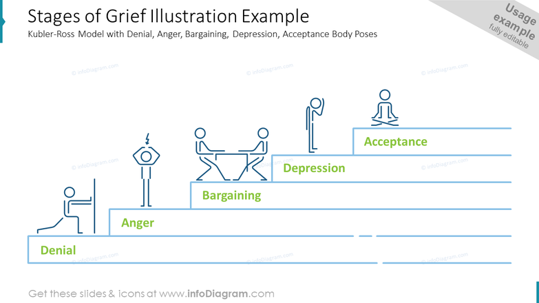 Stages of Grief Illustration Example: Kubler-Ross Model
