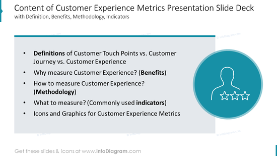 Content of Customer Experience Metrics Presentation Slide Deckwith Definition, Benefits, Methodology, Indicators