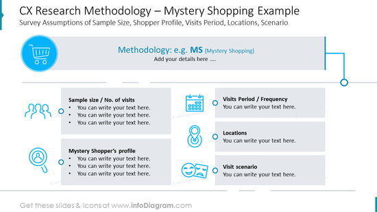 CX Research Methodology – Mystery Shopping Example