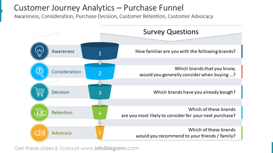 Customer Journey Analytics – Purchase FunnelAwareness, Consideration, Purchase Decision, Customer Retention, Customer Advocacy
