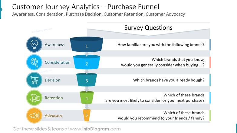 Customer Journey Analytics – Purchase FunnelAwareness, Consideration, Purchase Decision, Customer Retention, Customer Advocacy