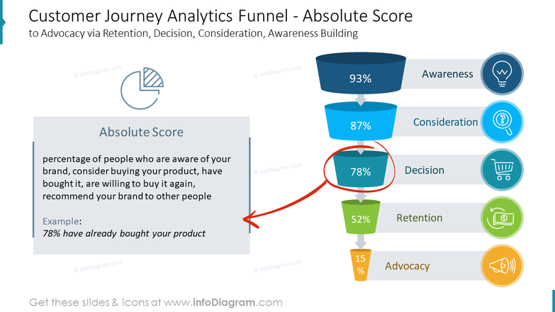 Customer Journey Analytics Funnel - Absolute Scoreto Advocacy via Retention, Decision, Consideration, Awareness Building