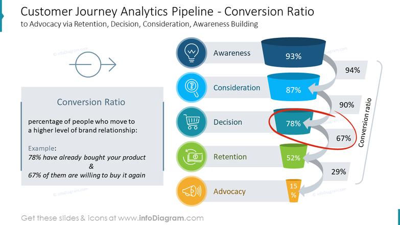 Customer Journey Analytics Pipeline - Conversion Ratioto Advocacy via Retention, Decision, Consideration, Awareness Building