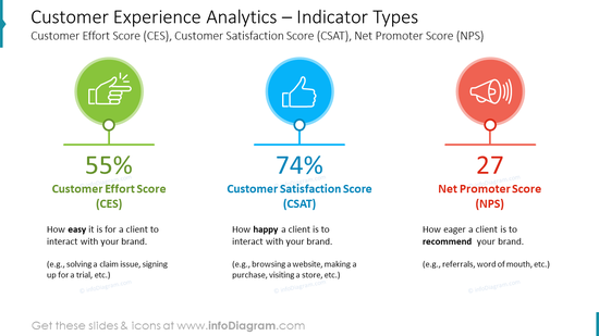 Customer Experience Analytics – Indicator TypesCustomer Effort Score (CES), Customer Satisfaction Score (CSAT), Net Promoter Score (NPS)