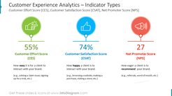 Customer Experience Analytics – Indicator TypesCustomer Effort Score (CES), Customer Satisfaction Score (CSAT), Net Promoter Score (NPS)