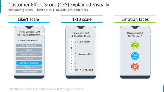 Customer Effort Score (CES) Explained Visuallywith Rating Scales - Likert Scale, 1-10 Scale, Emotion Faces