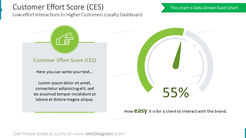 Customer Effort Score (CES)Low-effort Interactions to Higher Customers Loyalty Dashboard