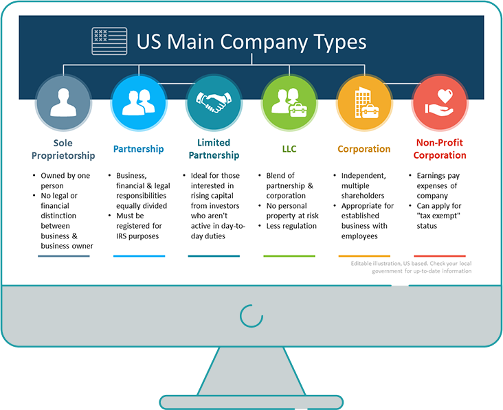 Company types in the United States