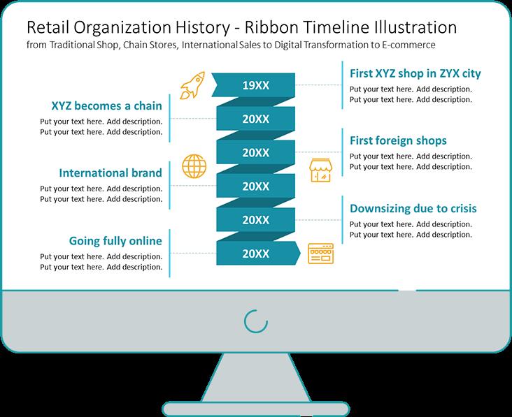 Retail organization timeline