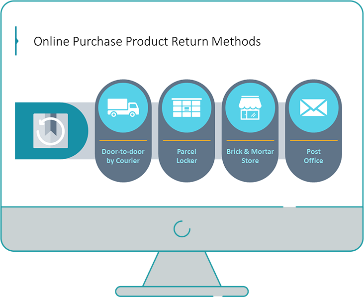 Online purchase product return policies