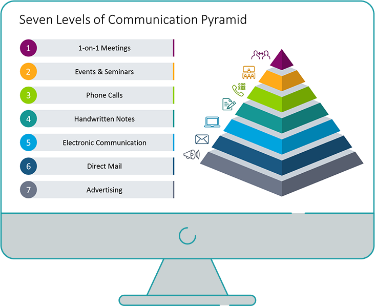Seven levels of communication pyramid