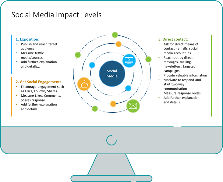 Social media impact levels