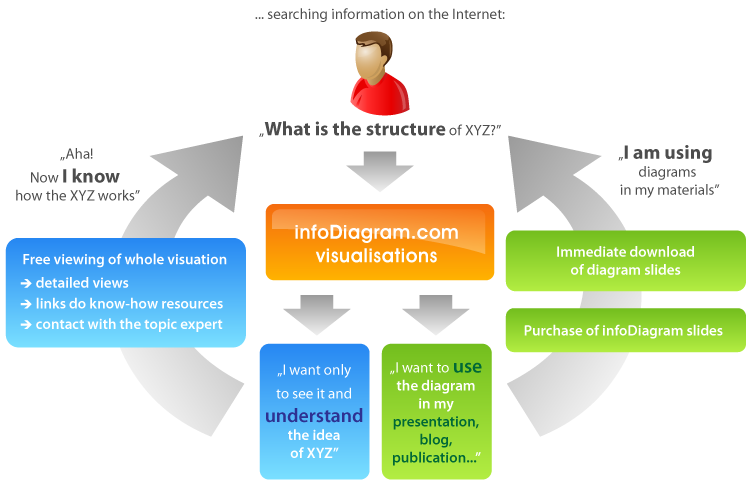 How infoDiagram works